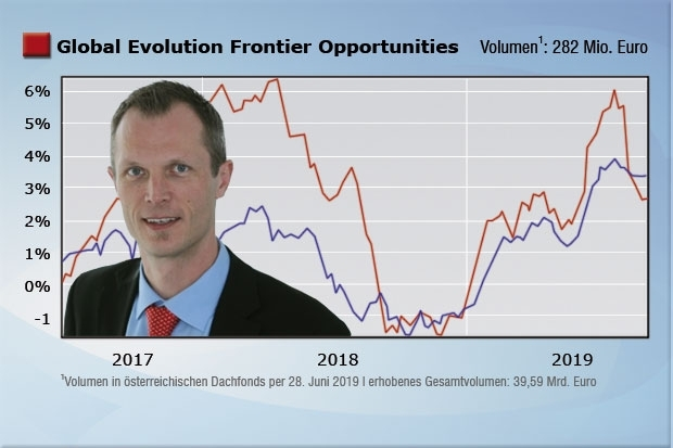 Global Evolution Funds Frontier Opportunities; LU1405032076