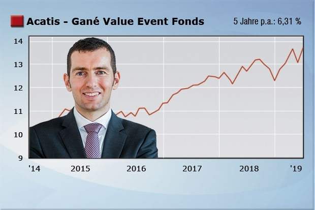 Uwe Rathausky, Acatis - Gané Value Event Fonds