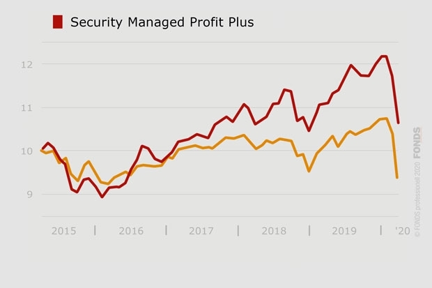 Security Managed Profit Plus, AT0000A06VB6