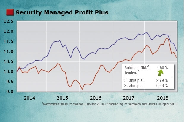 Security Managed Profit Plus