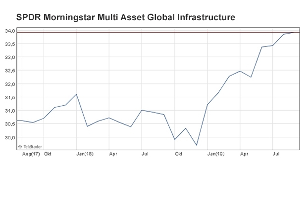 spdr-morningstar-multi-asset-global-infrastructure.jpg