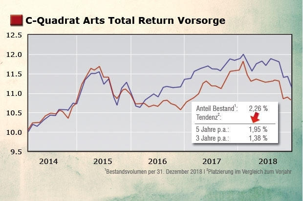 C-Quadrat Arts Total Return Vorsorge