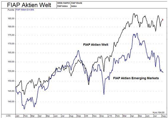 So investiert der Frankfurter Aktienfonds für Stiftungen T: Anlageziel ist ein mittel- bis langfristig hoher Wertzuwachs. Dabei steht nicht die Indexorientiertheit, sondern ein möglichst.